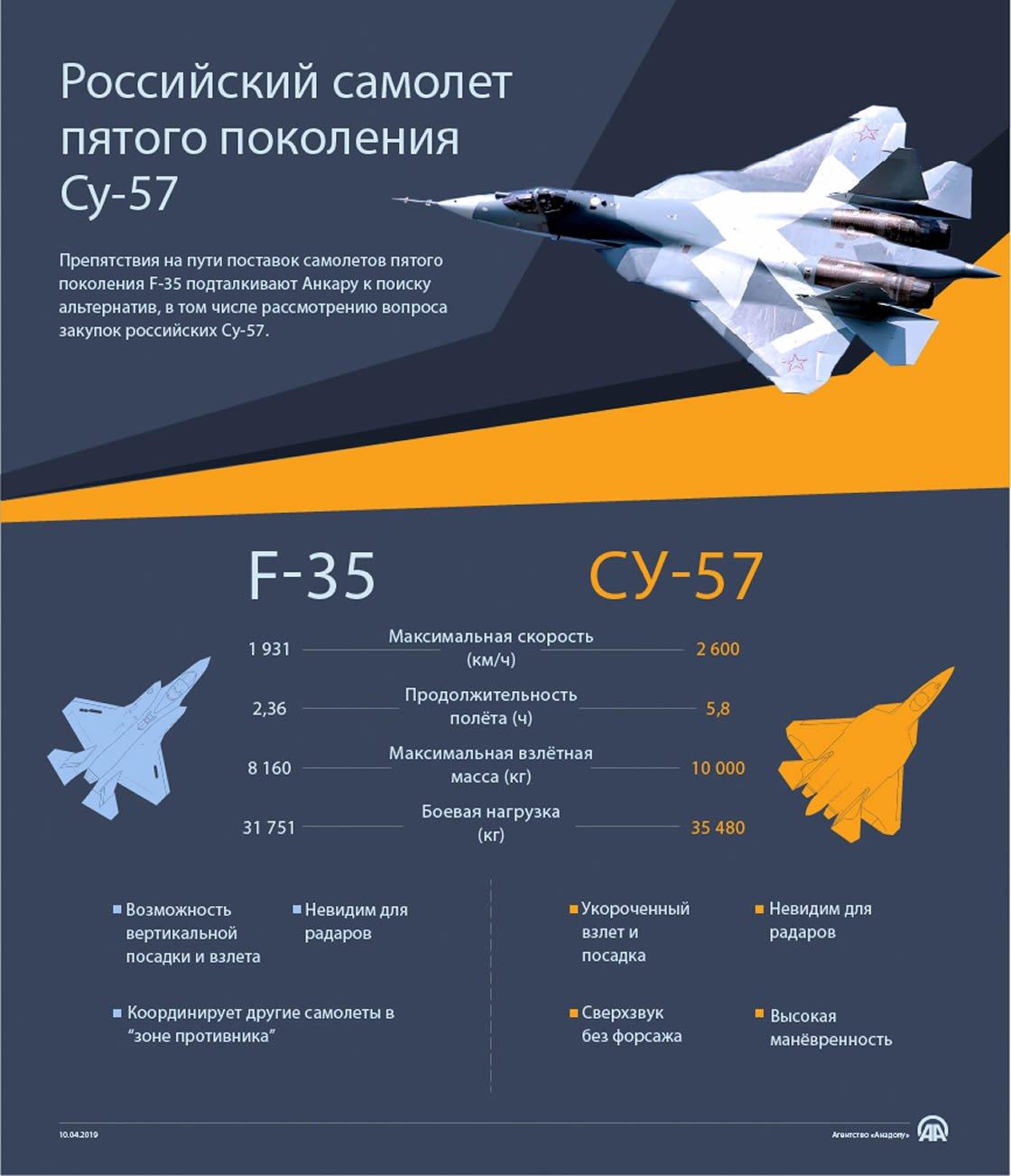 Сравнение F-35 и Су-57
