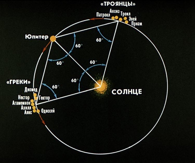 Астероиды на орбите Юпитера