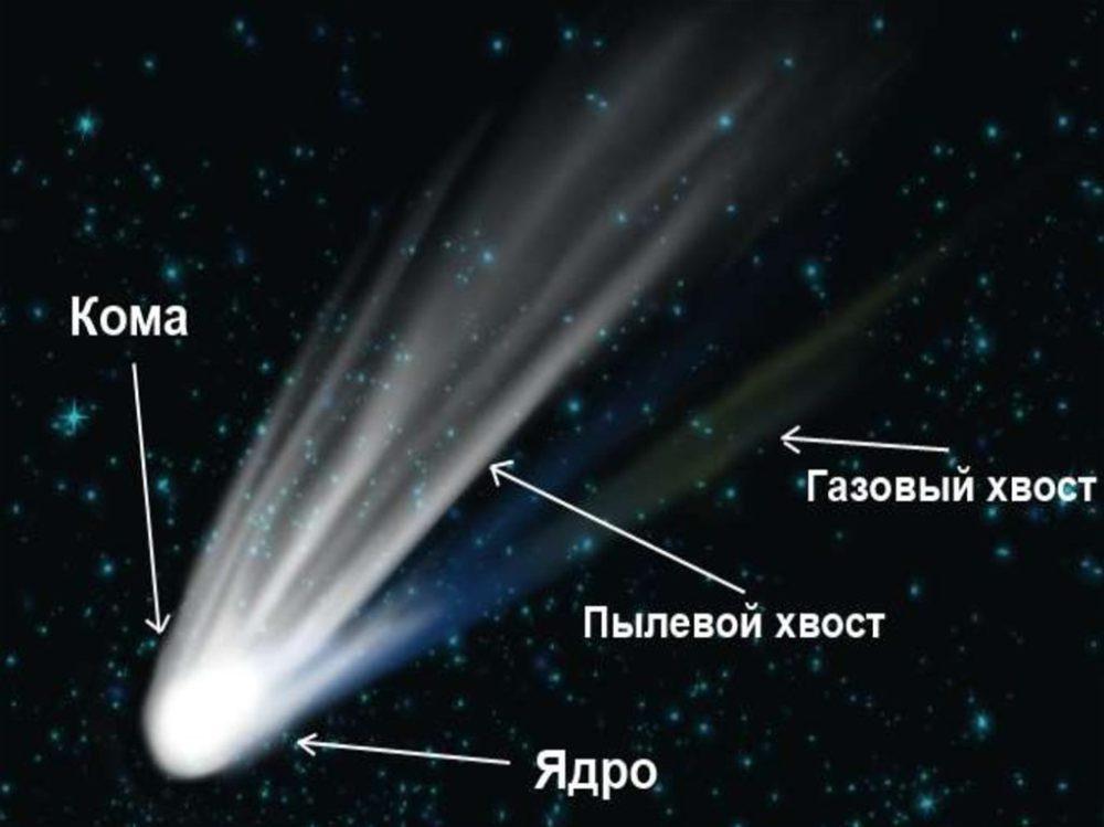 Ядро и хвост кометы Галлея