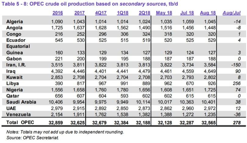 Добыча нефти в государствах ОПЕК