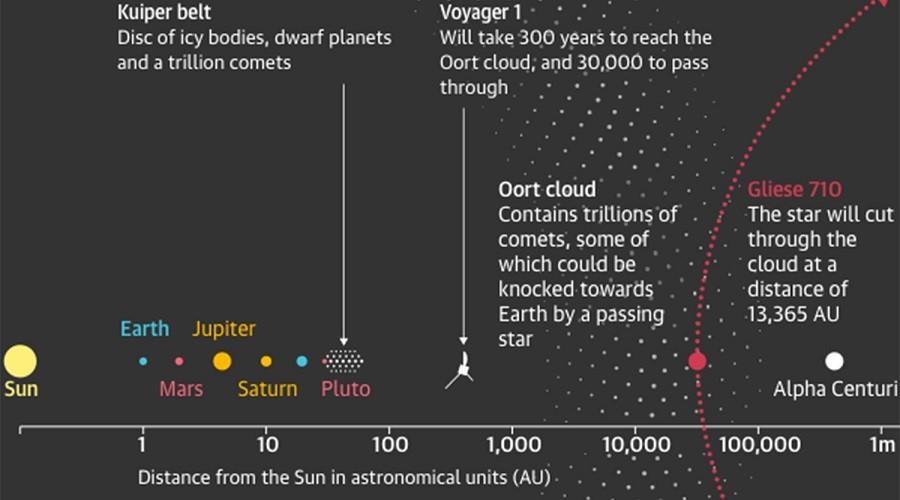 Масштабы расстояний от Солнца