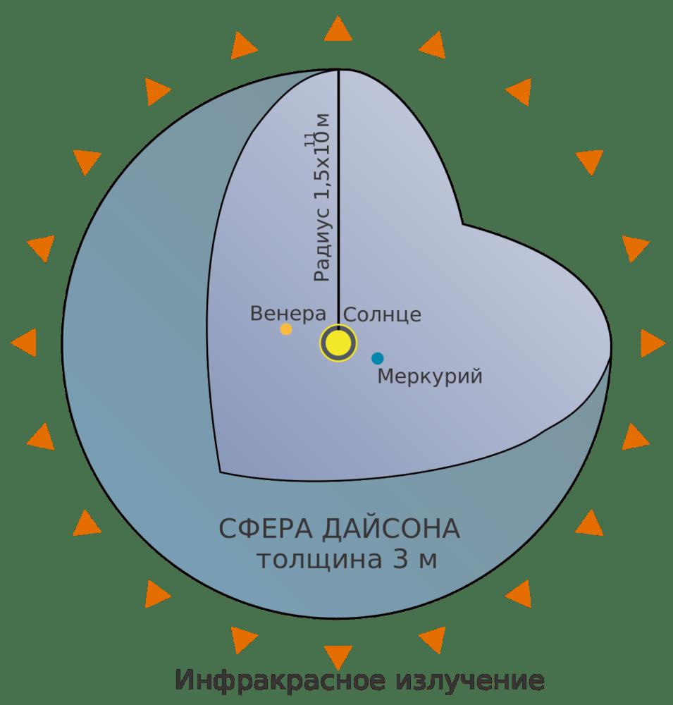 Сфера Дайсона в Солнечной системе