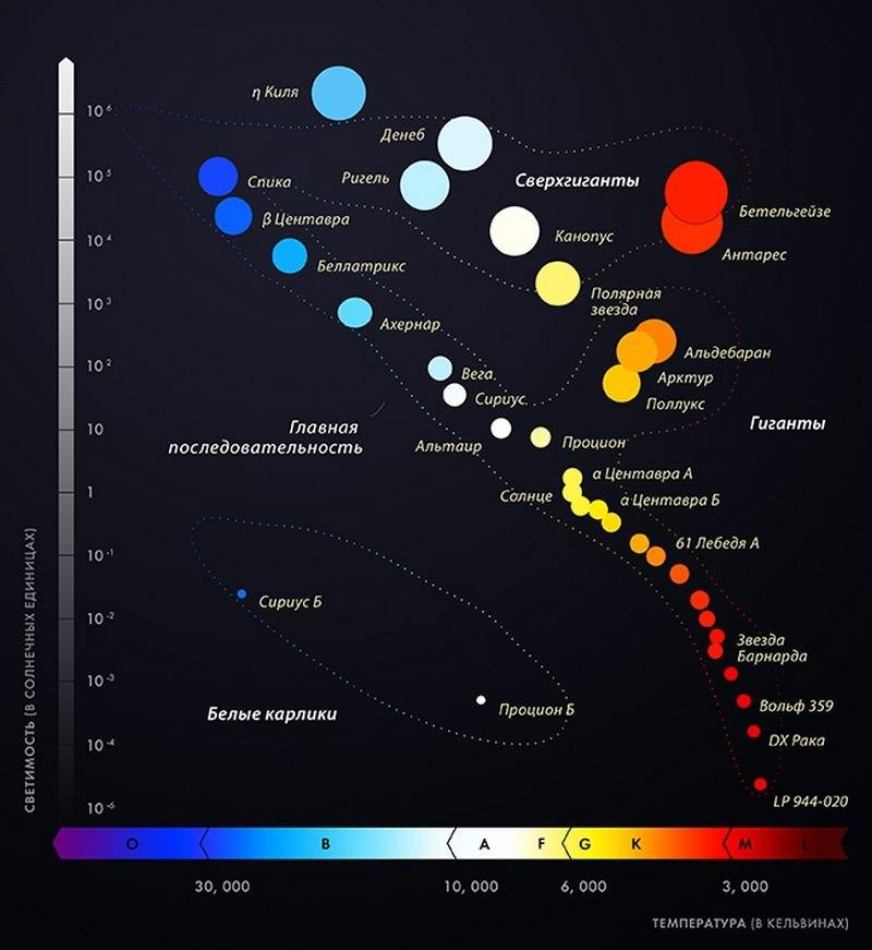Диаграмма Герцшпрунга— Рассела