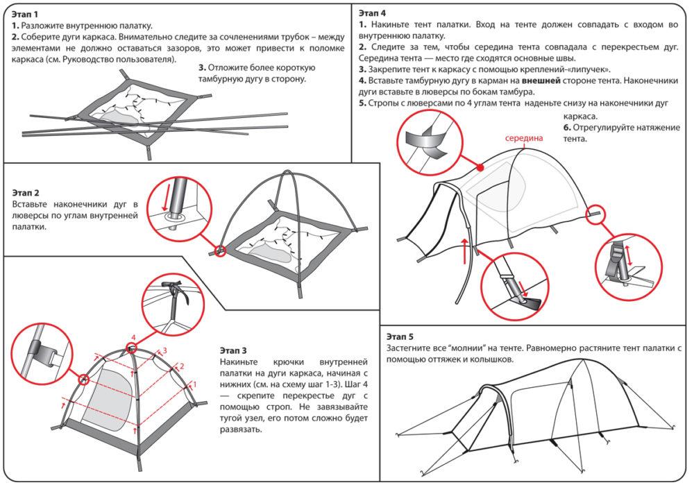 Схема установки палатки