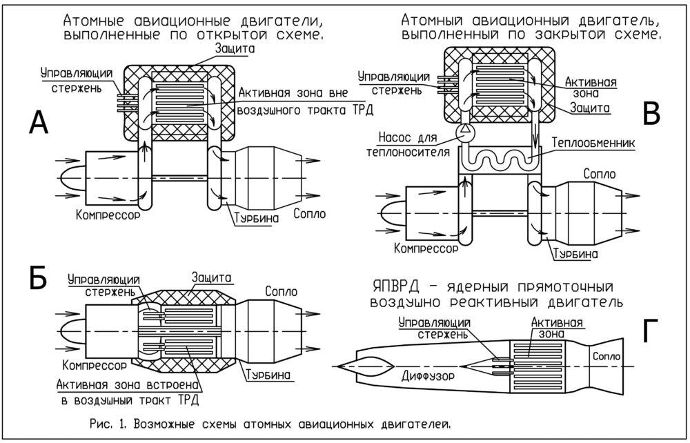 Схемы атомных двигателей