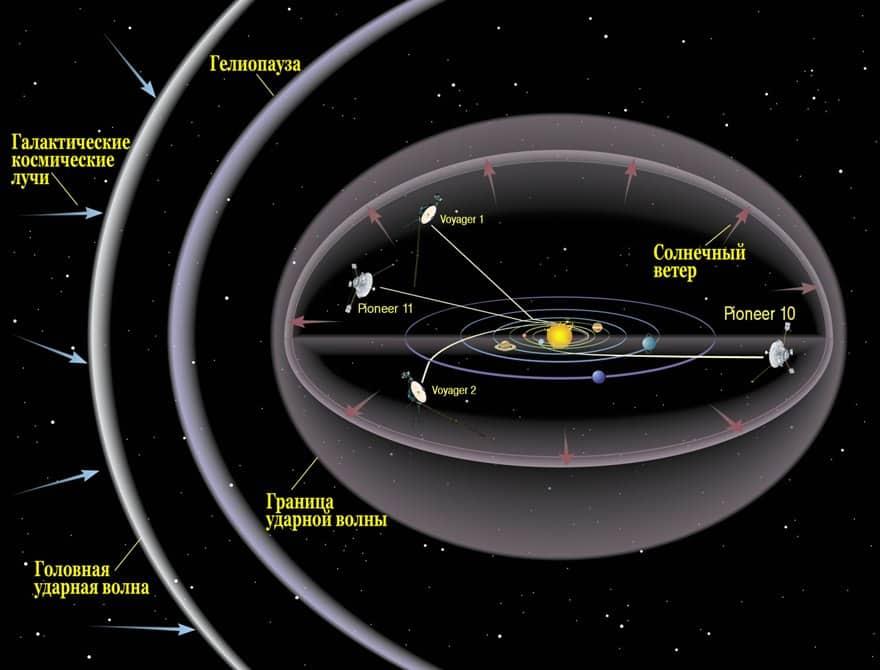 Солнечная система и межзвездное пространство