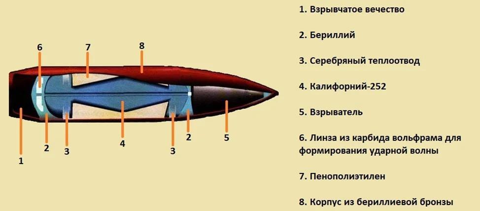 Состав атомной пули