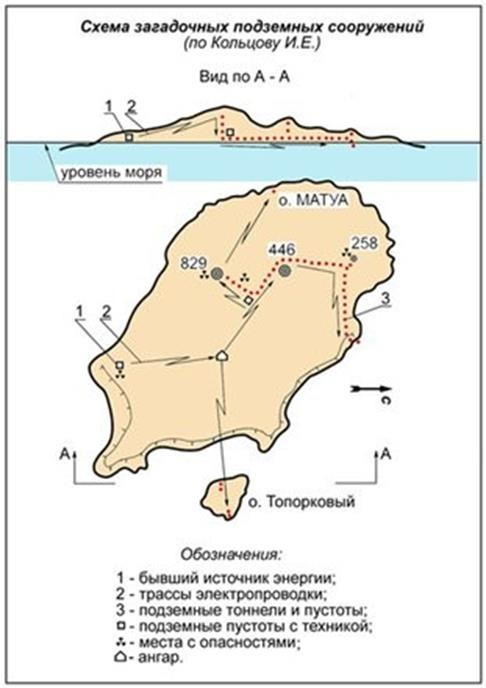Схема сооружений на Матуа