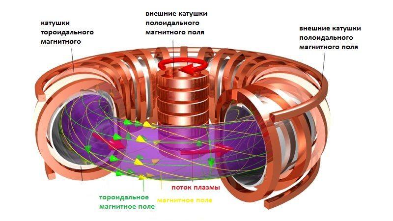 Схема токамака