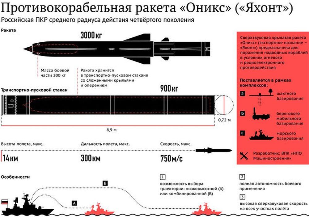 ТТХ ракет для «Бастиона»