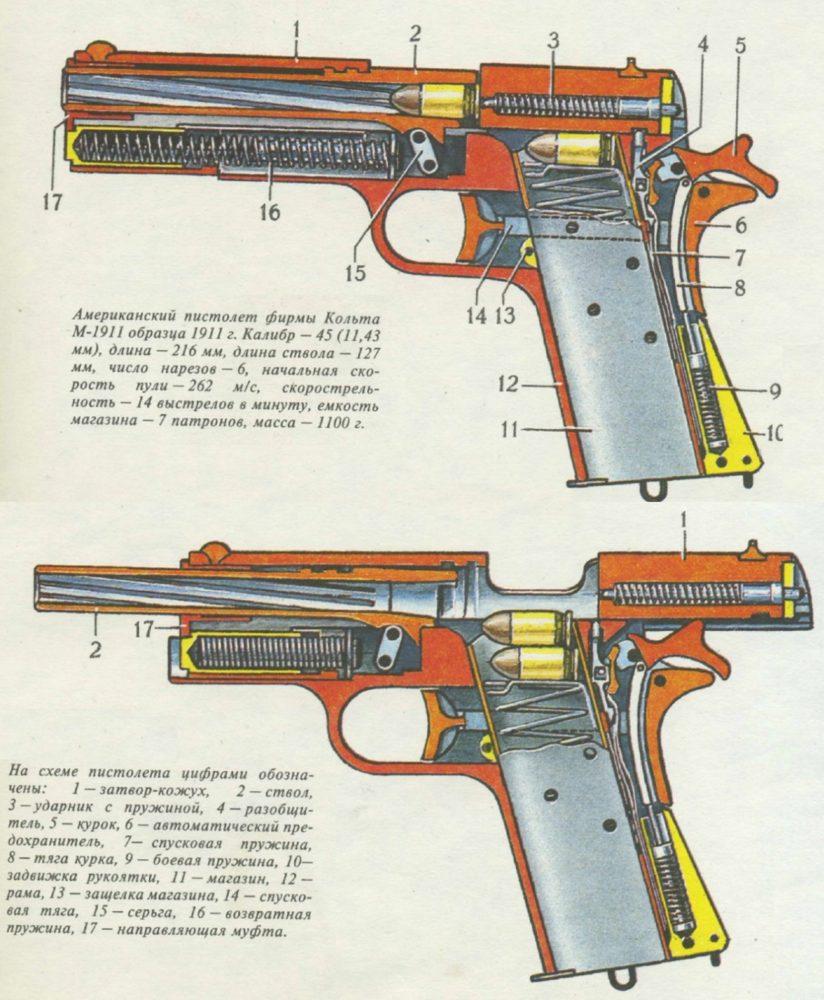 Устройство Colt M1911