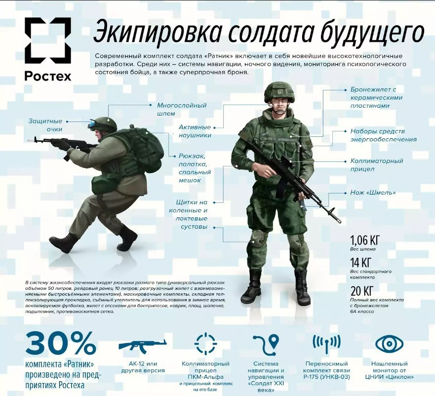 """Экипировка контрактника """"Ратник"""""""