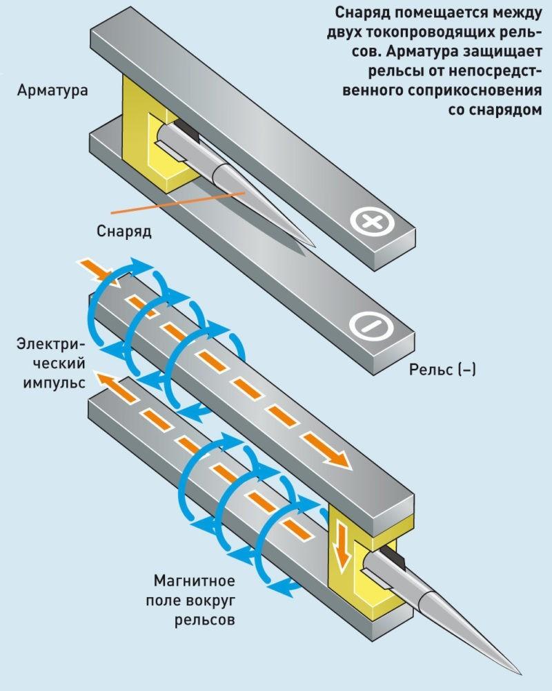 Схема рельсотрона