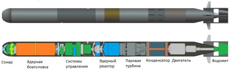 Статус-6, конструкция
