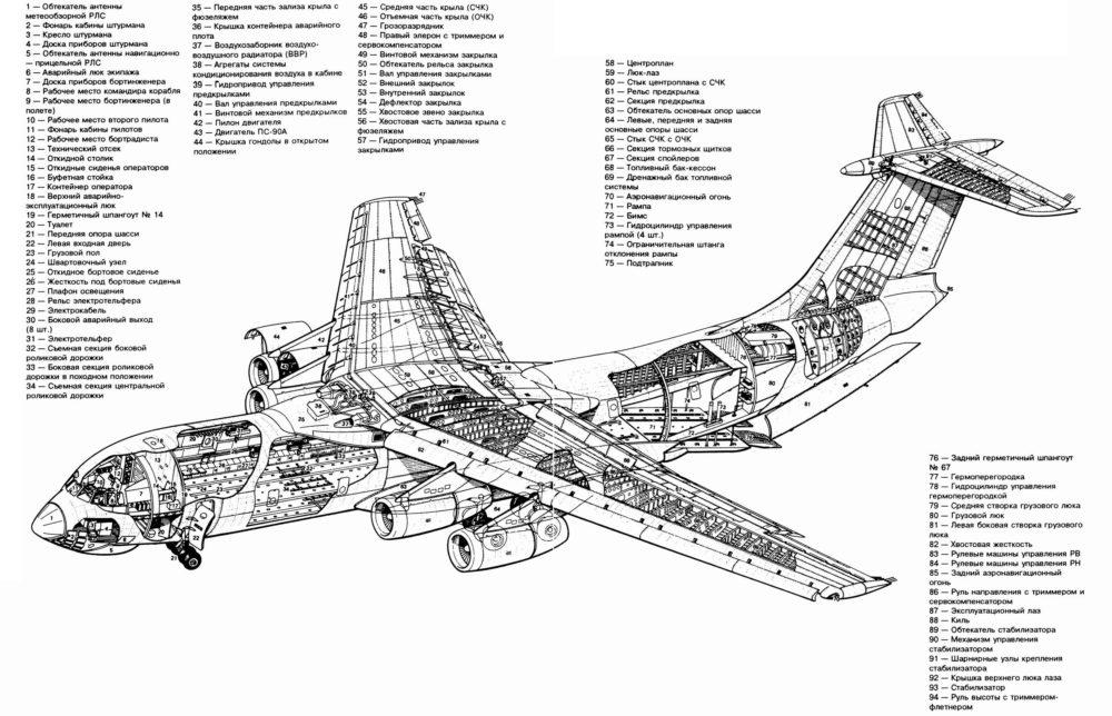 Строение Ил-76