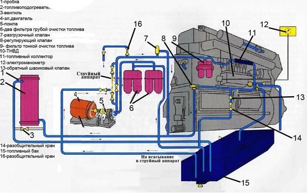 Топливная система двигателя ДП-1