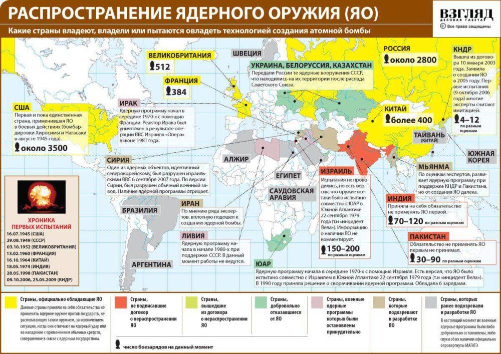 Запасы ядерного оружия в мире