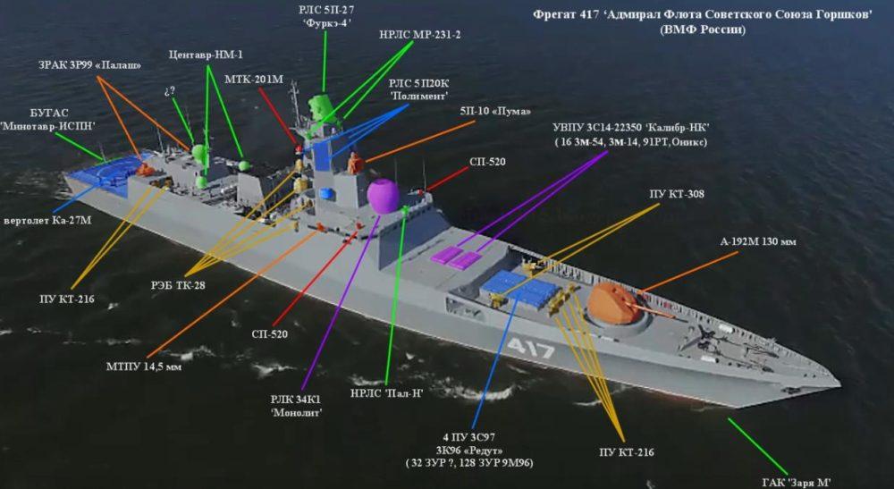 Оснащение «Адмирала Горшкова»