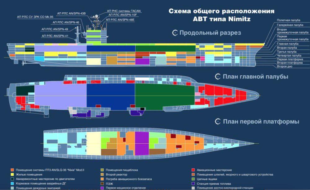 Схема авианосцев класса Nimitz