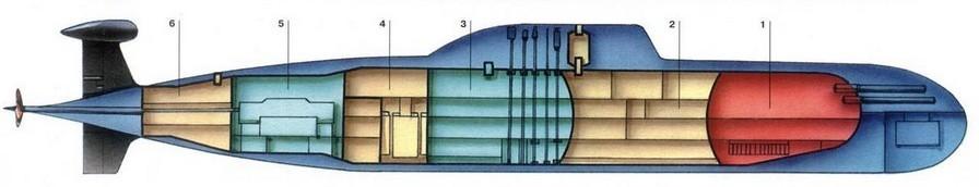 Схема отсеков АПЛ проекта 945