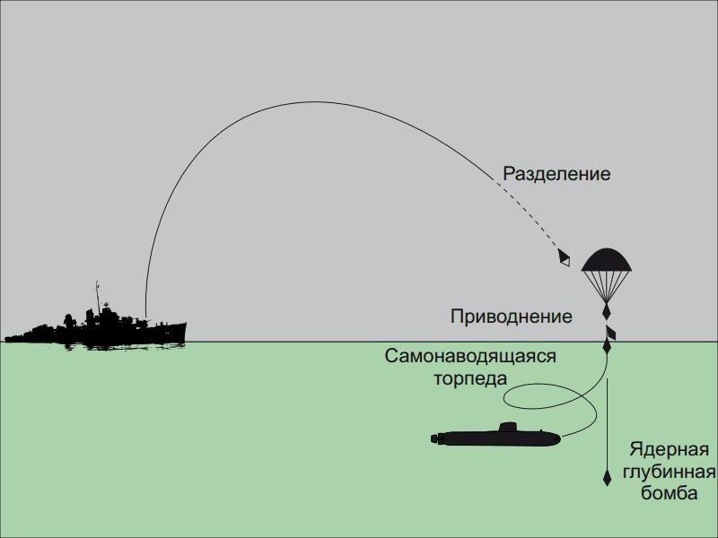 Схема применения комплекса «Раструб-Б»