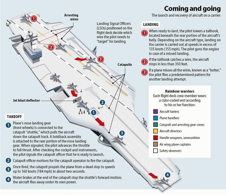 Схема взлета и посадки на Nimitz