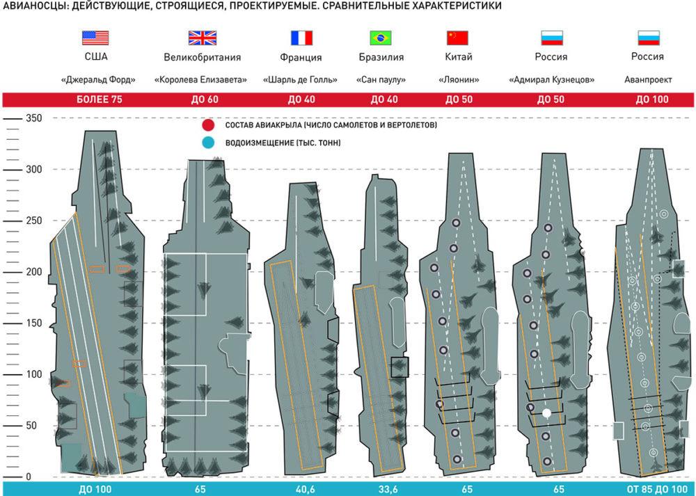 Сравнение авианосцев