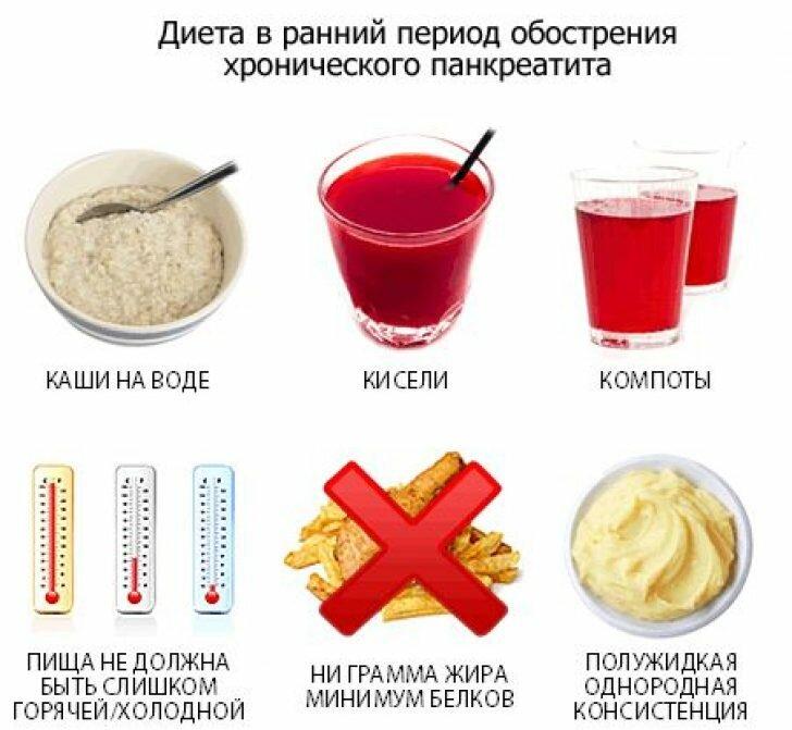 Какая подходит диета у кого хронический панкреатит