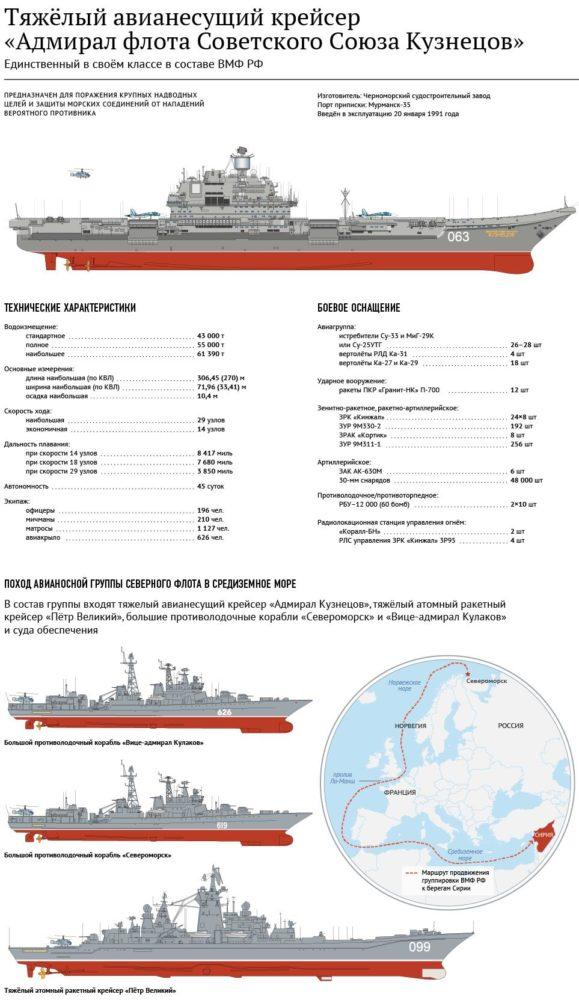 Характеристики «Адмирала Кузнецова»