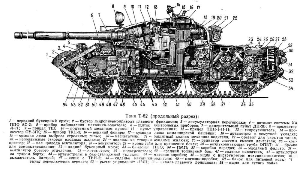Конструкция Т-62