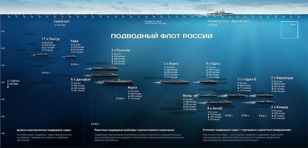 Подводные лодки России
