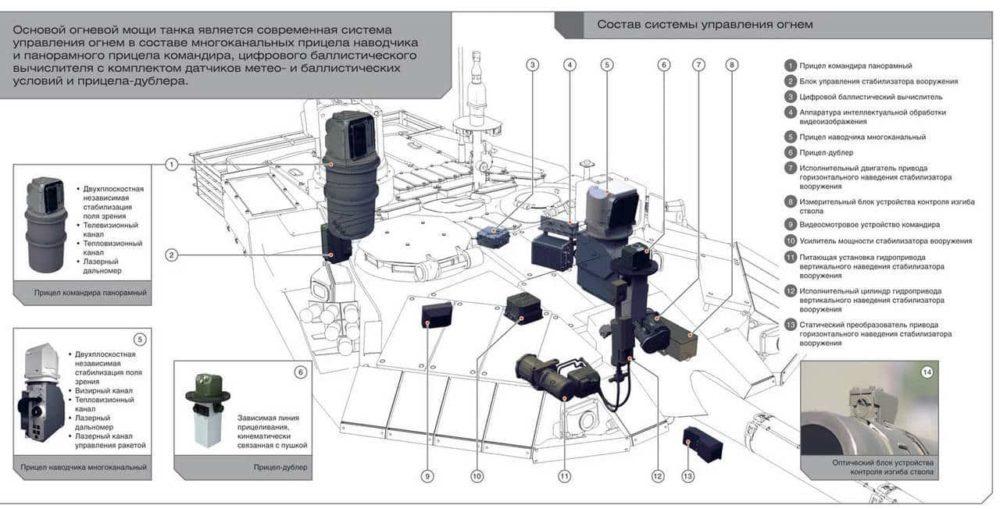 Система управления огнем Т-90