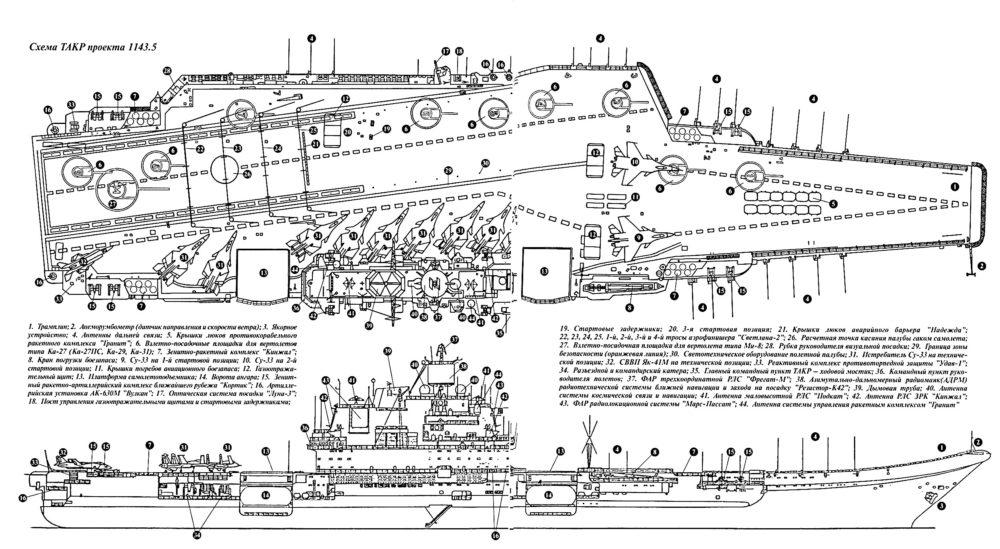 Схема «Адмирала Кузнецова»