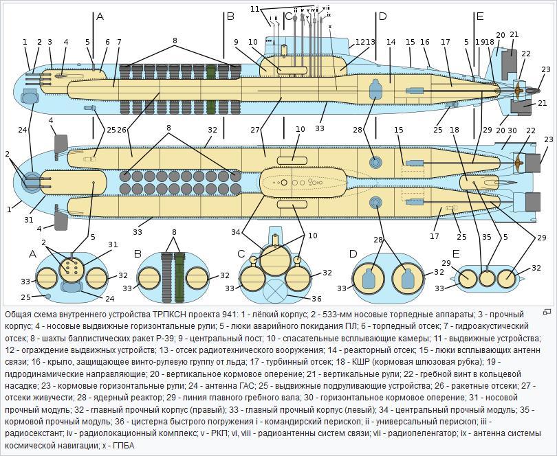Схема «Акулы»