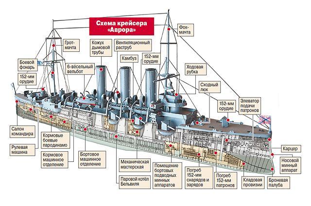 Схема «Авроры»