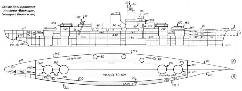 Схема бронирования «Бисмарка»