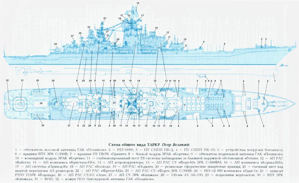Схема «Петра Великого»