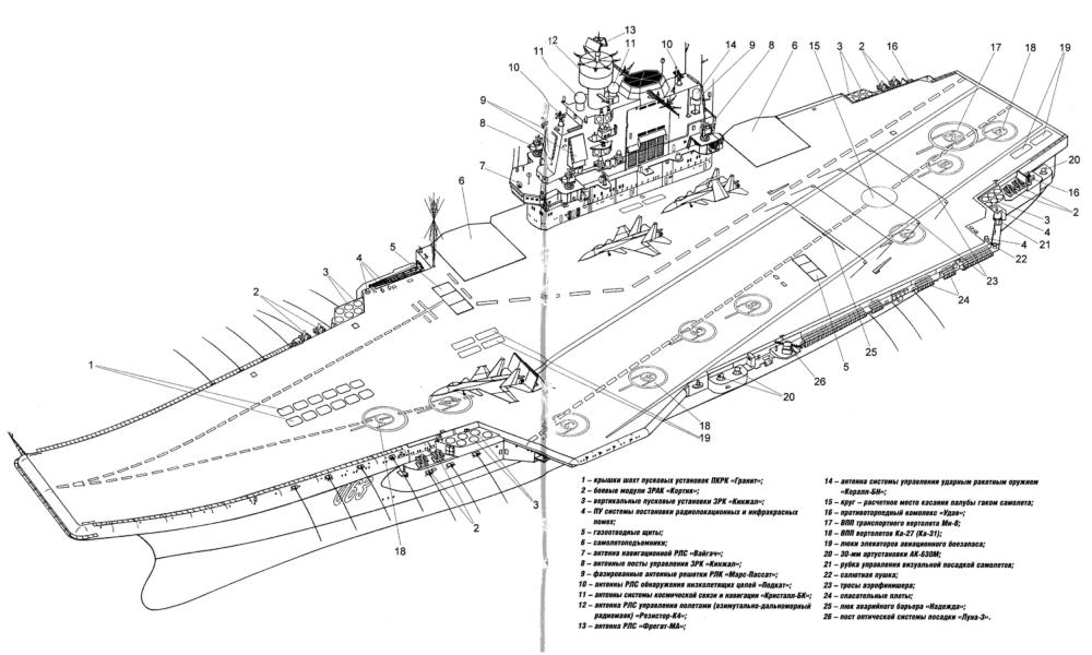 Схема вооружения «Адмирала Кузнецова»