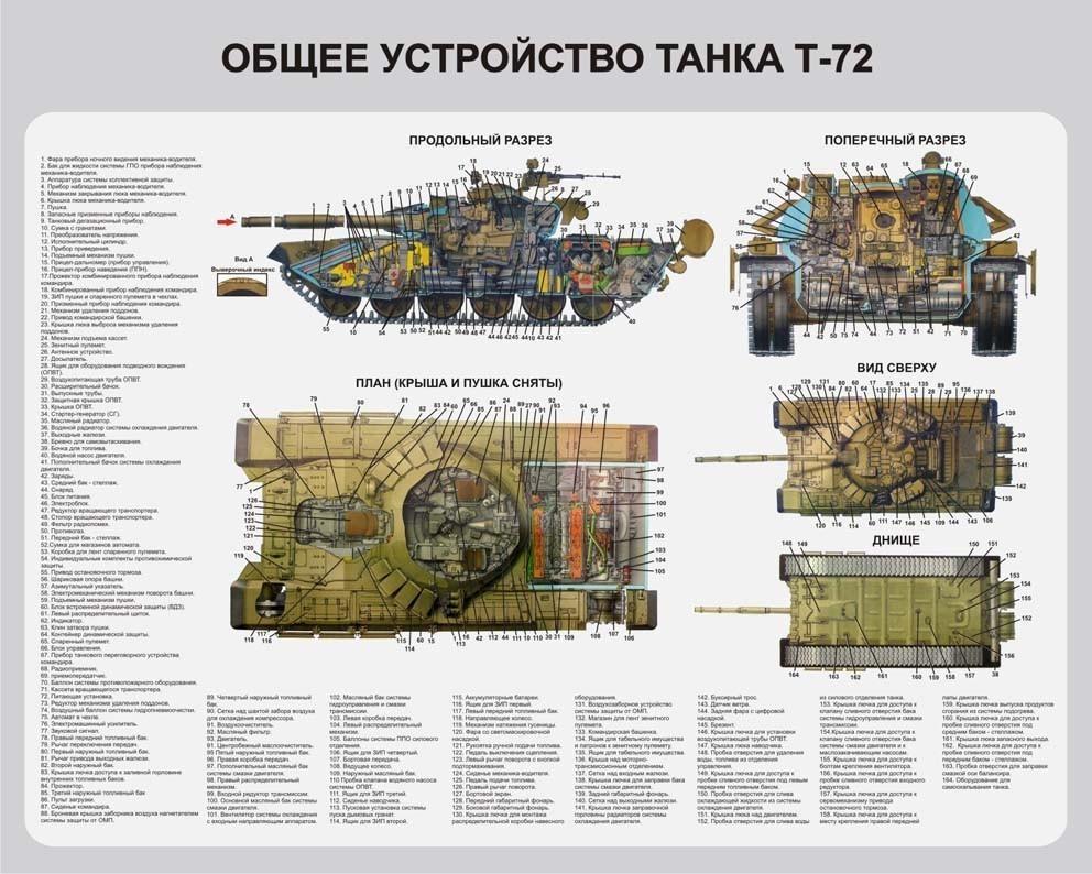 Устройство Т-72
