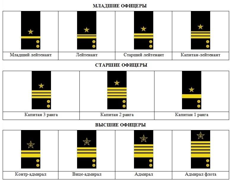 Нарукавные знаки различия ВМФ