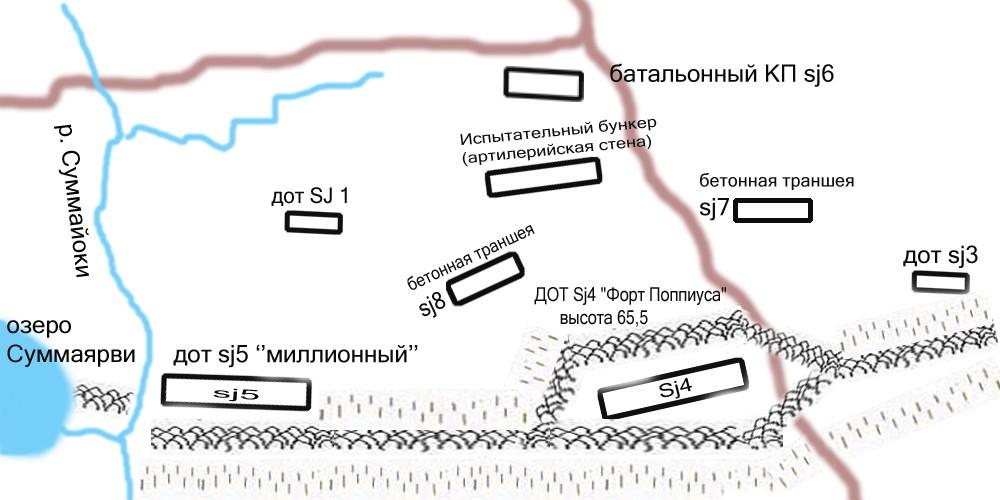 План «Суммаярви»