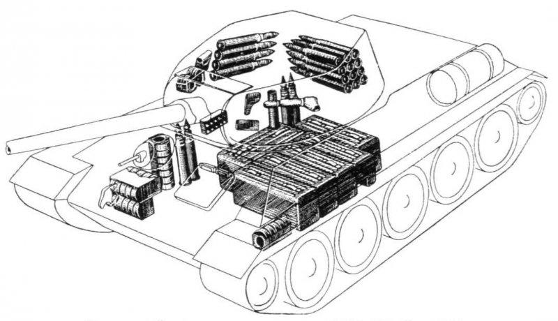 Размещение боекомплекта в Т-34