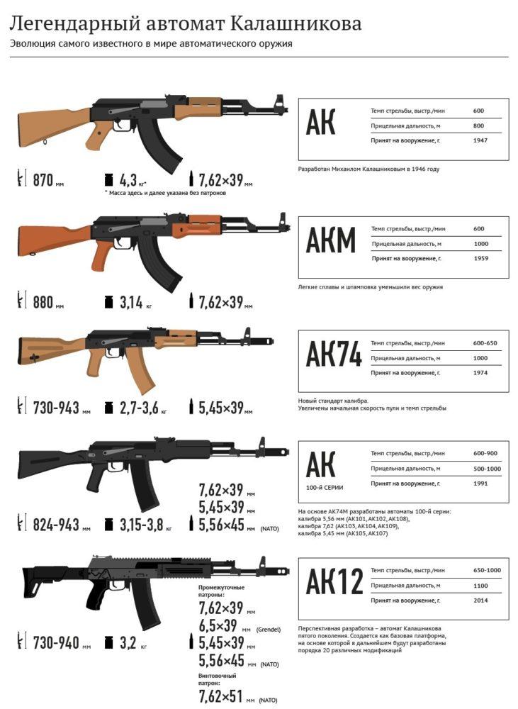 Сравнение АК
