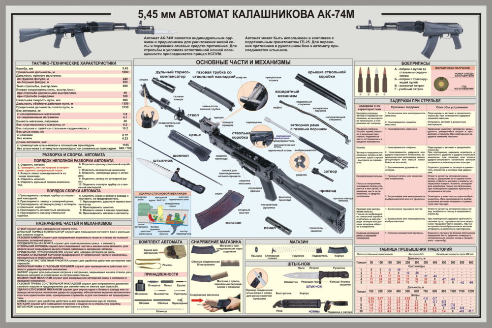 Устройство АК-74М
