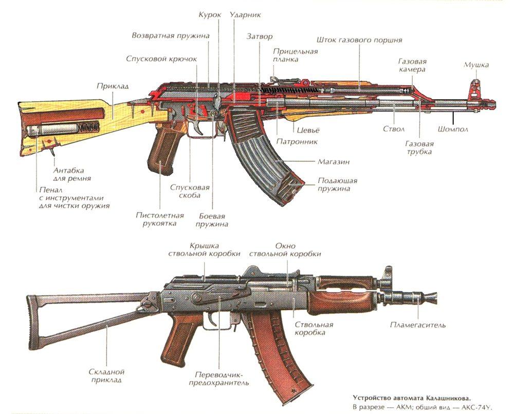 Устройство АКМ и АК-74У