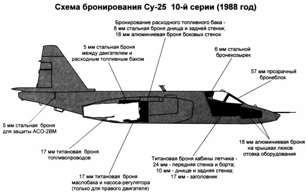 Бронирование Су-25