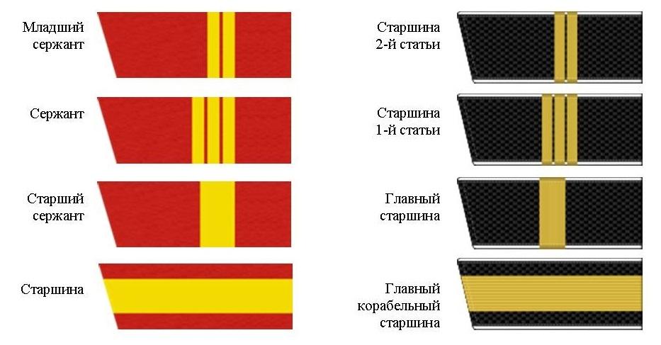 Погоны сержантского состава