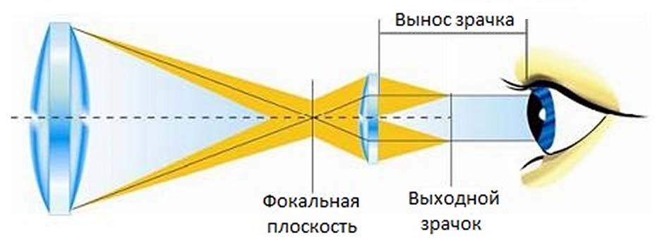 Exit-pupil-eye-relief-ru